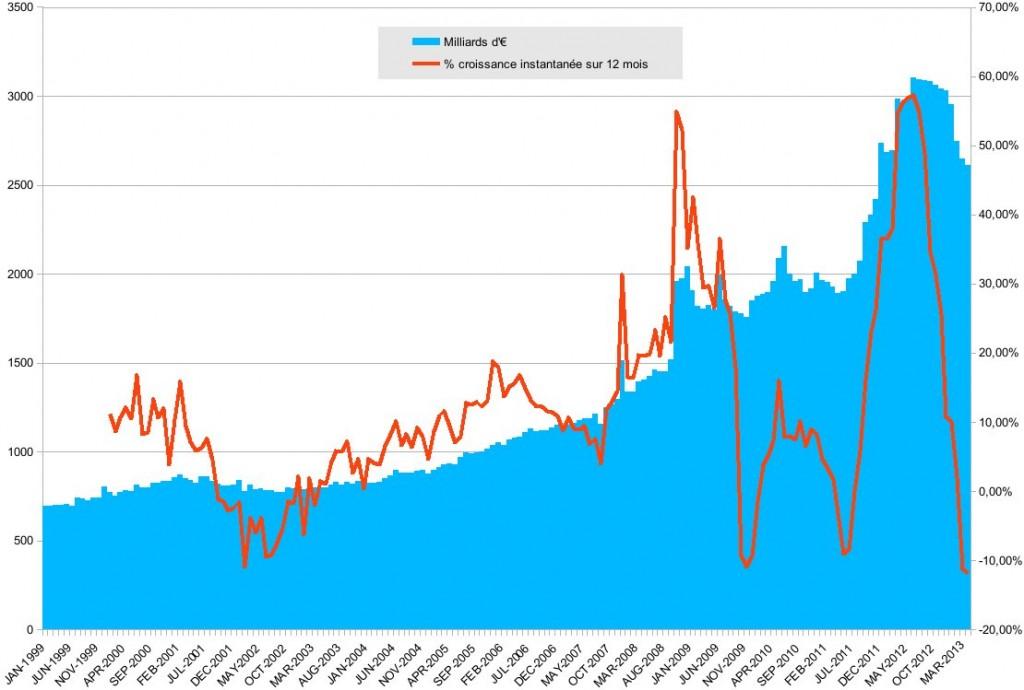 Bilan BCE Août 2013