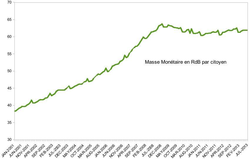 Masse Monétaire en nombre de Revenus de Bases par Citoyen